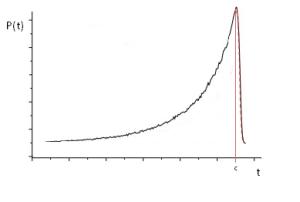 pressure curve